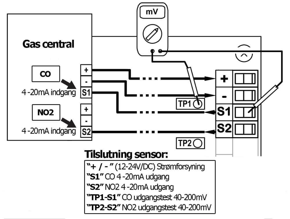 Tilslutningsdiagram for gas central TS255CN2